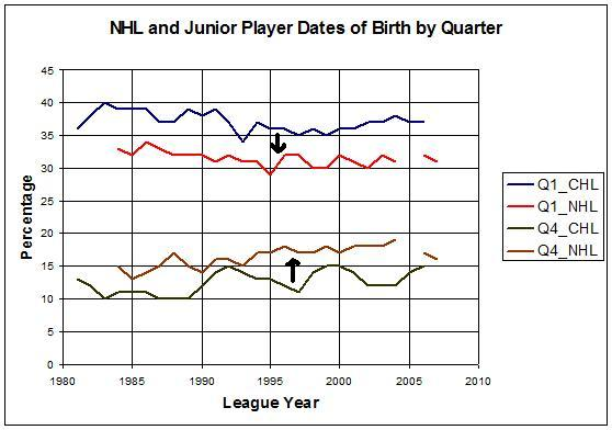 birthdays and their effects on hockey players in the first chapter of outliers by malcolm gladwell Malcolm gladwell's book outliers: relative age effect - an observable effect resulting from a relationship between chronological age and an eligibility cut-off date used for cohort selection the relative age effect reversal among canadian-born nhl hockey players.